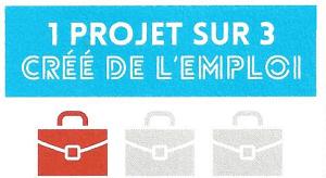 Etude impact crowdfunding 1 projet sur 3 crée de l'emploi