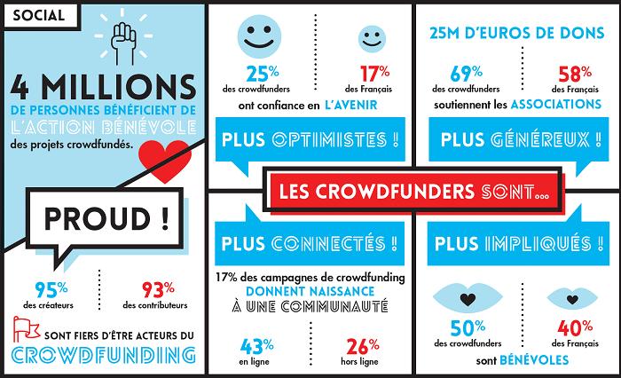 Etude impact Crowdfunding Social