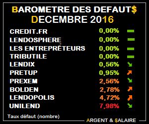 Baromètre des taux de défaut Crowdfunding – Janvier 2017