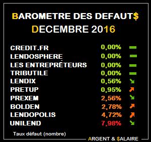Baromètre des taux de défaut Janvier 2017