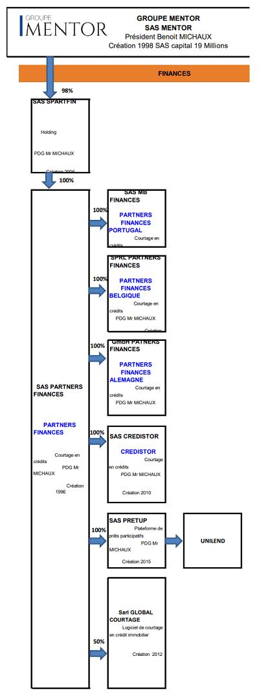 Organigramme Groupe Mentor - Pretup - Unilend