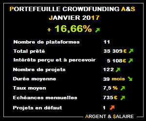 Portefeuille Crowdfunding A&$ +16,66% – Janvier 2017