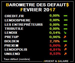 Baromètre des taux de défaut Crowdfunding Février 2017