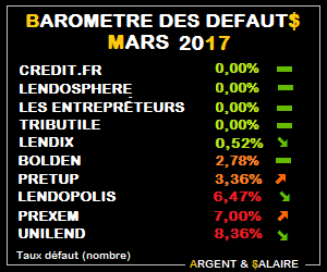 Baromètre des taux de défaut Crowdfunding Mars 2017