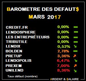 Baromètre des taux de défaut du Crwodfunding Février 2017