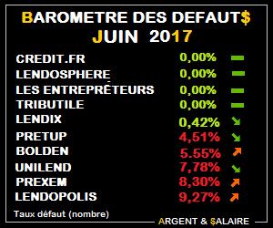 Baromètre des taux de défaut Crowdfunding juin 2017