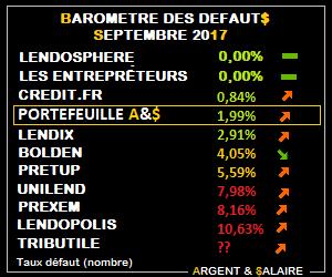 Baromètre des taux de défaut septembre 2017