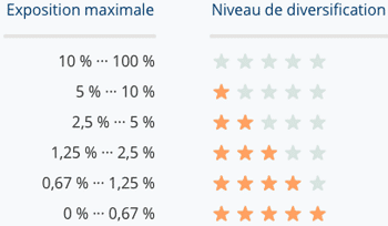 Niveau de diversification LENDIX 2