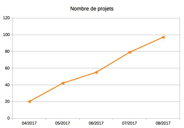 Nombre de projets - Portefeuille Crowdfunding Claude Dubreuille