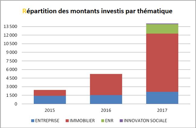 Portefeuille CrowdFunding Helène - Montant Investi par thématique