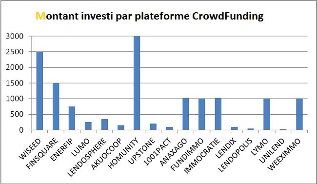 Portefeuille CrowdFunding Helène - Montant par plateforme