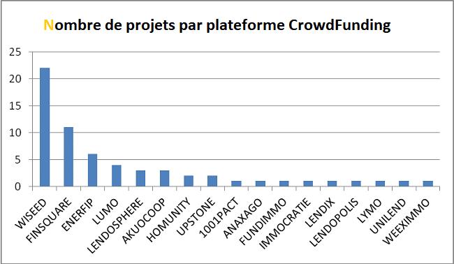 Portefeuille CrowdFunding Helène - Nombre de projets par plateforme