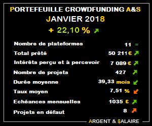 Portefeuille Crowdfunding A&$ +22,10% – Janvier 2018