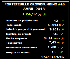 Portefeuille Crowdfunding A&$ +24,97% – Avril 2018