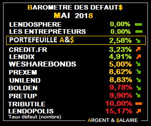 Baromètre des taux de défaut CrowdFunding Mai 2018