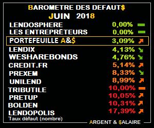 Baromètre des taux de défaut CrowdFunding Juin 2018