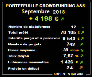 Portefeuille Crowdfunding A&$ – 742 projets – Septembre 2018