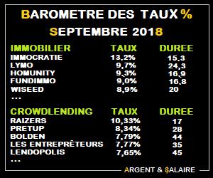 Baromètre des taux et durées du CrowdFunding – Octobre 2018