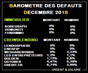 Baromètre des taux de défaut CrowdFunding Décembre 2018