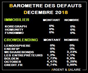 Taux de défaut du Crwodfunding décembre 2018