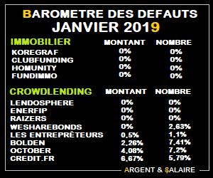 Taux de défaut du Crwodfunding Janvier 2019