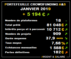 Portefeuille Crowdfunding A&$ – 909 projets – Janvier 2019