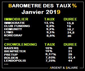 Baromètre des taux et durées du CrowdFunding – Janvier 2019