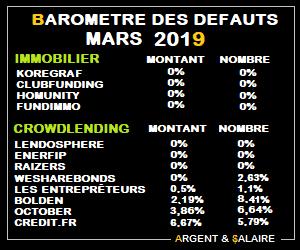 Taux de défaut du Crwodfunding Mars 2019