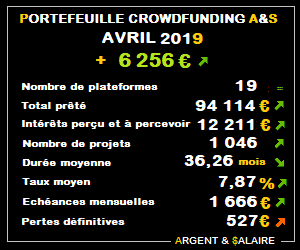 Portefeuille Crowdfunding