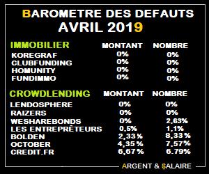 Taux de défaut du Crwodfunding Avril 2019