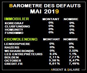 Baromètre des taux de défaut CrowdFunding Mai 2019