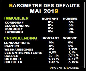 Taux de défaut du Crwodfunding Mai 2019