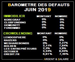 Taux de défaut du Crwodfunding juin 2019