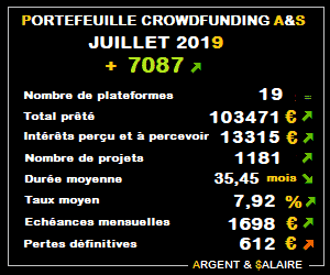 Portefeuille Crowdfunding A&$ – 1181 projets – Juillet 2019