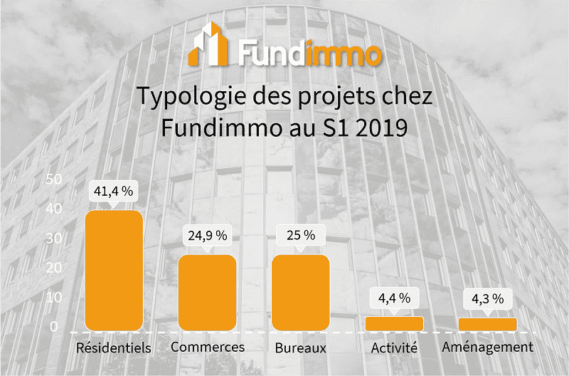 Fundimmo - Typologie des projets