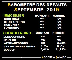 Taux de défaut du Crwodfunding Septembre 2019