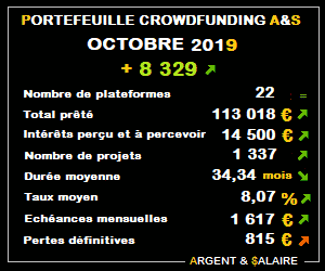 Portefeuille Crowdfunding A&$ – 1337 projets – Octobre 2019