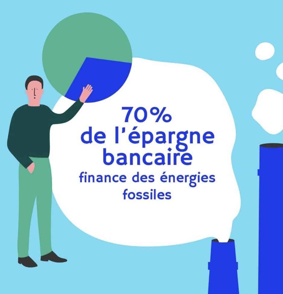 70% de l'épargne bancaire finance des énergies fossiles