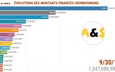 Montants financés du Crowdfunding