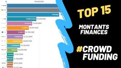 Montants financés du crowdfunding