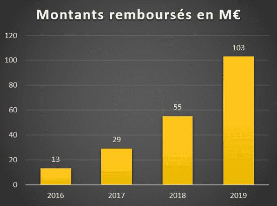 Evolution Montants remboursés Crowdfunding immobilier 2016 à 2019