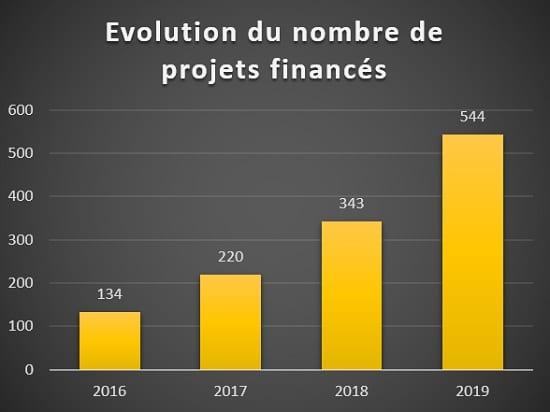 Evolution nombre de projets financés Crowdfunding immobilier 2016 à 2019
