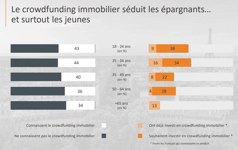 Taux de séduction des épargnants par le crowdfunding immobilier