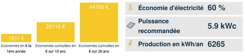 60% d'économie avec l'offre de panneau solaire Ikea est t'il possible?