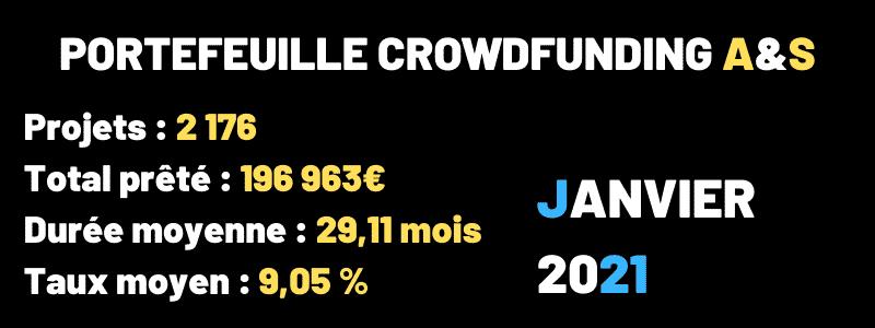 Portefeuille Crowdfunding Janvier 2021