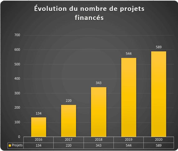 Evolution du nombre de projets Crowdfunding immobilier financés 2020
