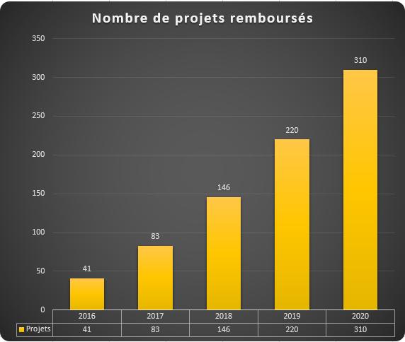Evolution du nombre de projets crowdfunding immobilier remboursés 2020