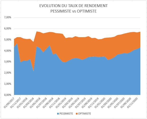 Evolution rendement portefeuille - Décembre 2020