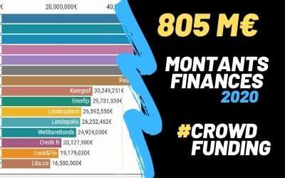 Montants financés via le Crowdfunding en 2020
