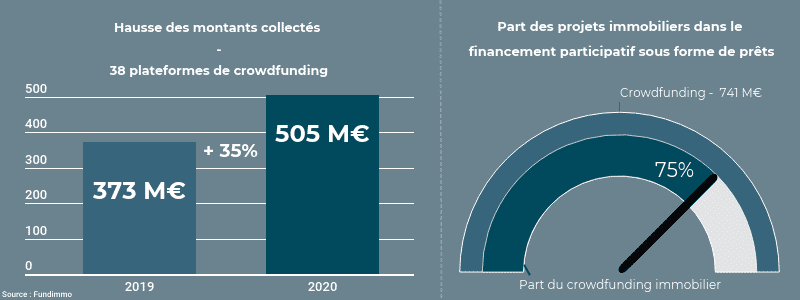 Montants collectés Crowdfunding immobilier